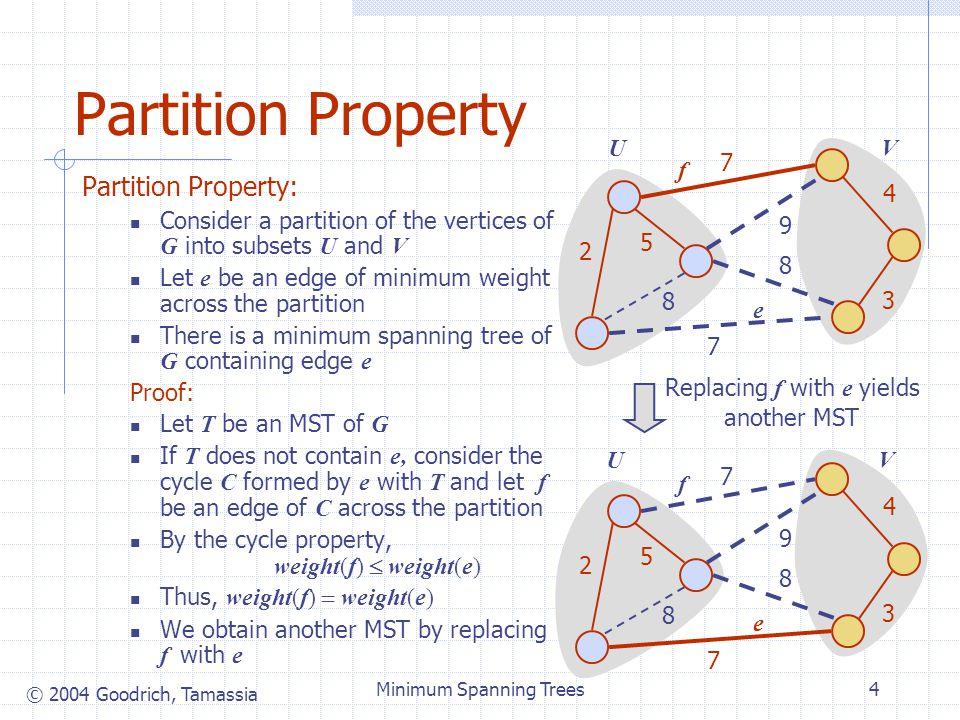 © 2004 Goodrich, Tamassia Minimum Spanning Trees25 Example B D C A F E 7 4 2 8 5 7 3 9 8 0 7 2 8   B D C A F E 7 4 2 8 5 7 3 9 8 0 7 2 5  7 B D C A F E 7 4 2 8 5 7 3 9 8 0 7 2 5  7 B D C A F E 7 4 2 8 5 7 3 9 8 0 7 2 5 4 7