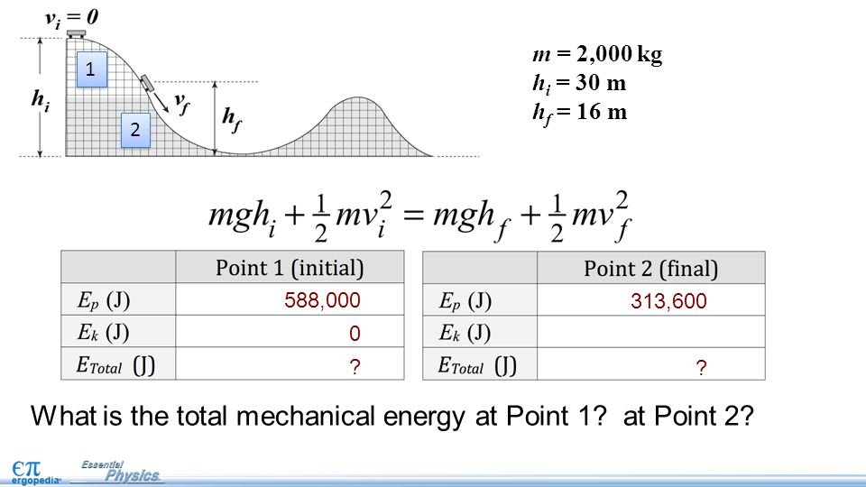 What is the total mechanical energy at Point 1. at Point 2.