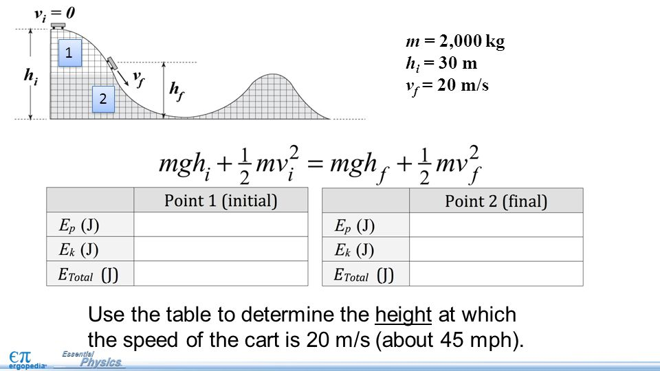 Use the table to determine the height at which the speed of the cart is 20 m/s (about 45 mph).