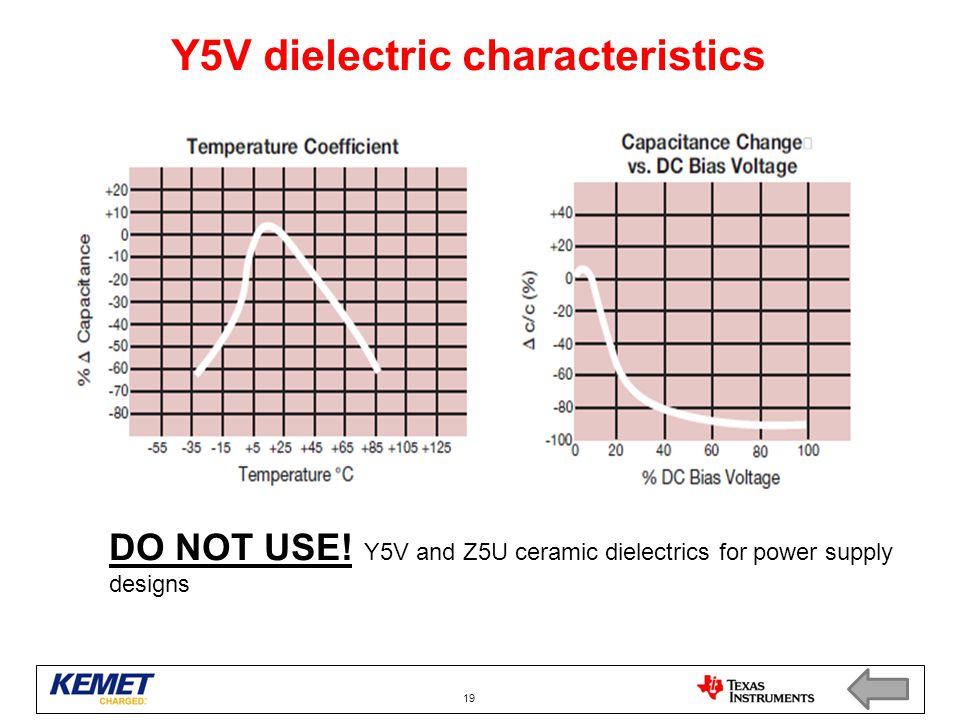 Y5V dielectric characteristics DO NOT USE! Y5V and Z5U ceramic dielectrics for power supply designs 19