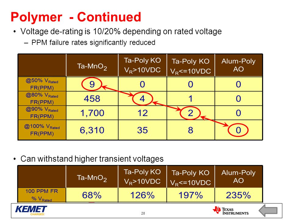 Polymer - Continued Voltage de-rating is 10/20% depending on rated voltage –PPM failure rates significantly reduced Can withstand higher transient vol