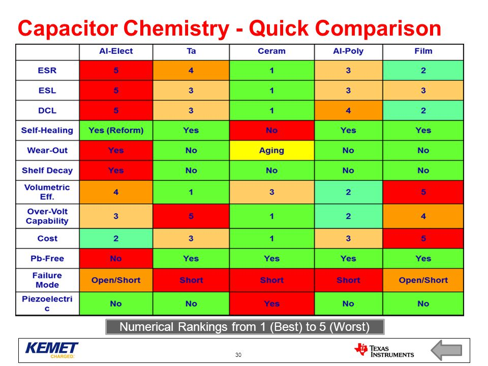 Capacitor Chemistry - Quick Comparison Numerical Rankings from 1 (Best) to 5 (Worst) 30