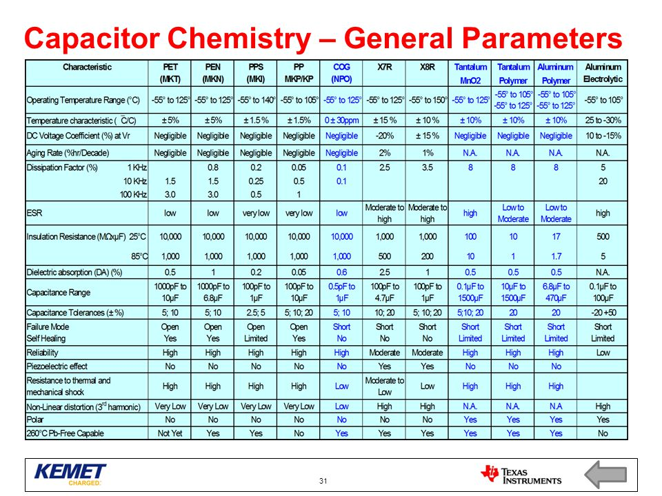 Capacitor Chemistry – General Parameters 31