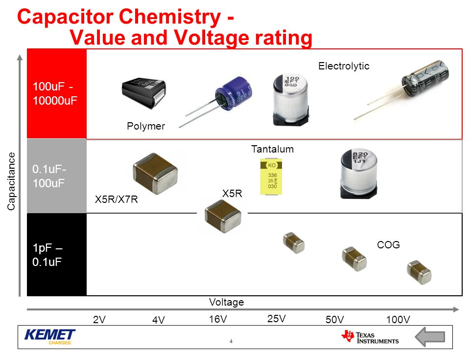 Capacitor Chemistry - Value and Voltage rating 4 100uF - 10000uF 0.1uF- 100uF 1pF – 0.1uF Capacitance Voltage 2V 4V 16V 25V 50V100V COG X5R X5R/X7R Tantalum Polymer Electrolytic