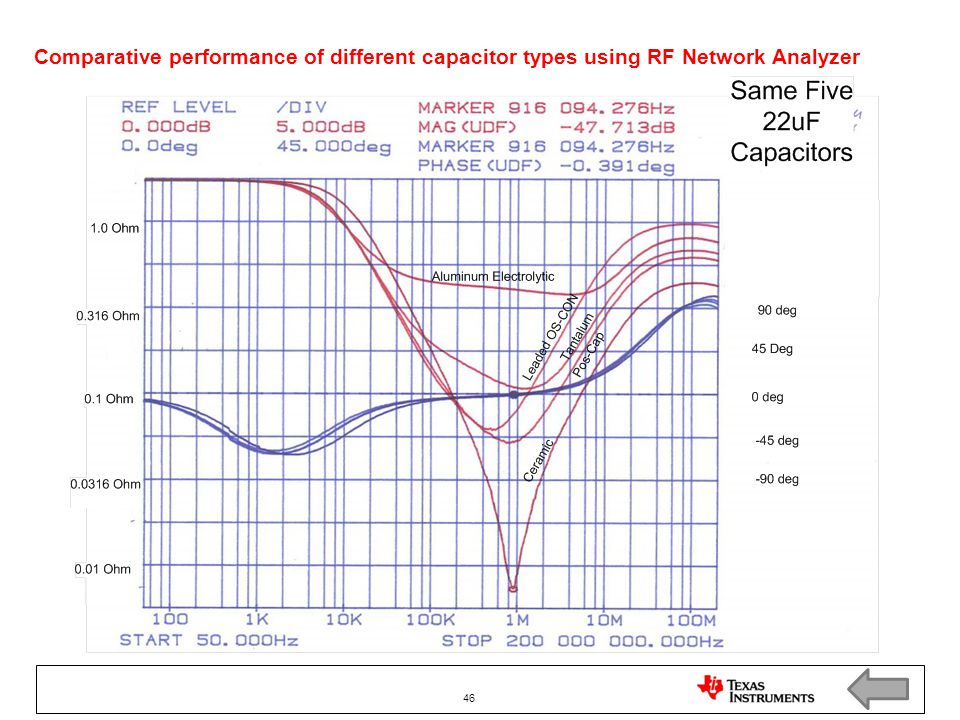 Comparative performance of different capacitor types using RF Network Analyzer 46
