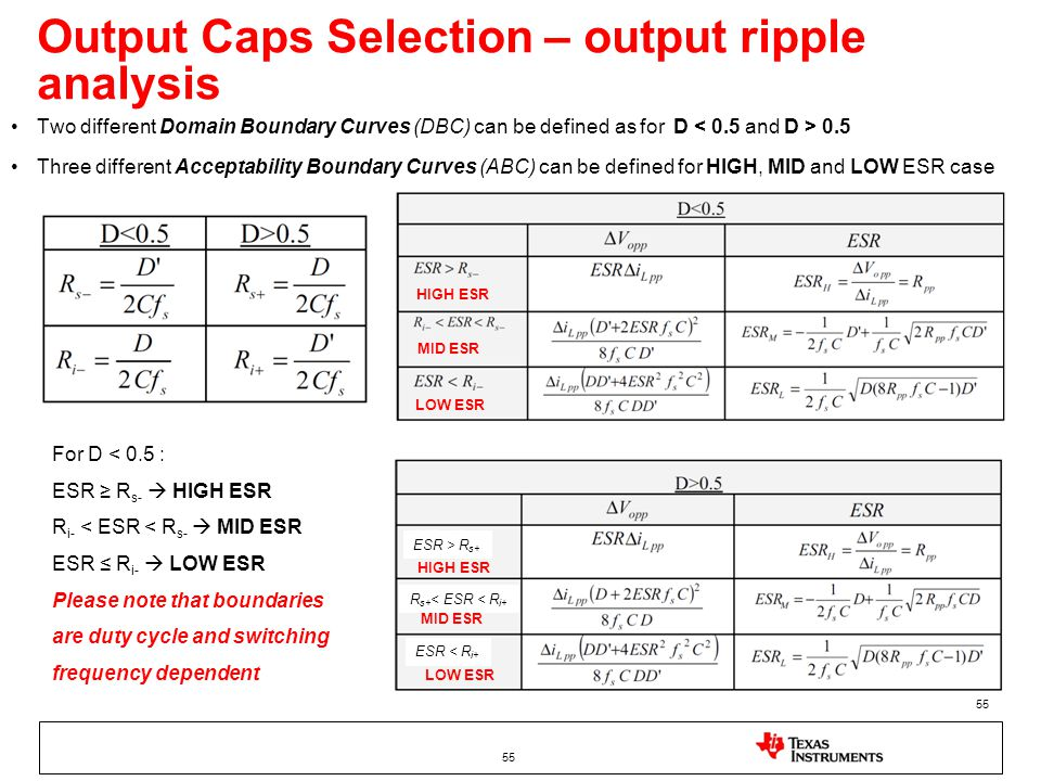Output Caps Selection – output ripple analysis Two different Domain Boundary Curves (DBC) can be defined as for D 0.5 Three different Acceptability Boundary Curves (ABC) can be defined for HIGH, MID and LOW ESR case 55 For D < 0.5 : ESR ≥ R s-  HIGH ESR R i- < ESR < R s-  MID ESR ESR ≤ R i-  LOW ESR Please note that boundaries are duty cycle and switching frequency dependent + ESR > R s+ ESR < R i+ R s+ < ESR < R i+ HIGH ESR MID ESR LOW ESR