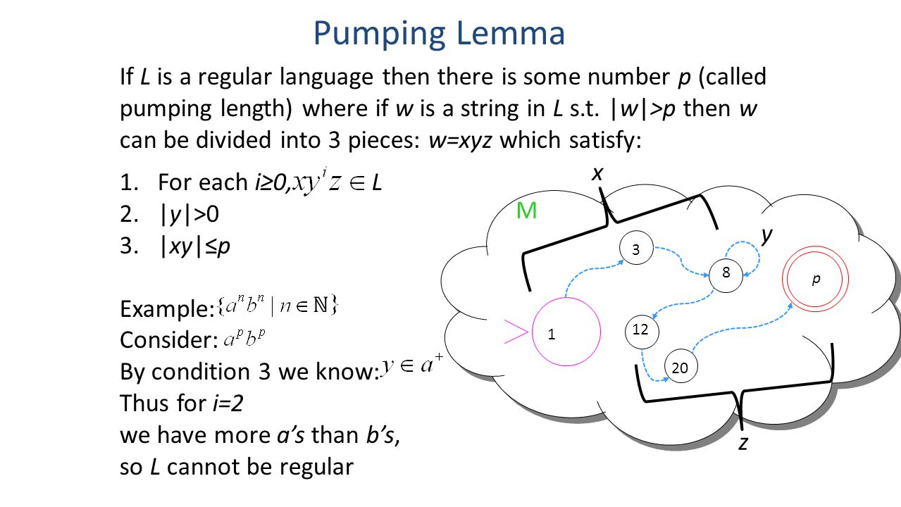 Pumping Lemma If L is a regular language then there is some number p (called pumping length) where if w is a string in L s.t. |w|>p then w can be divi