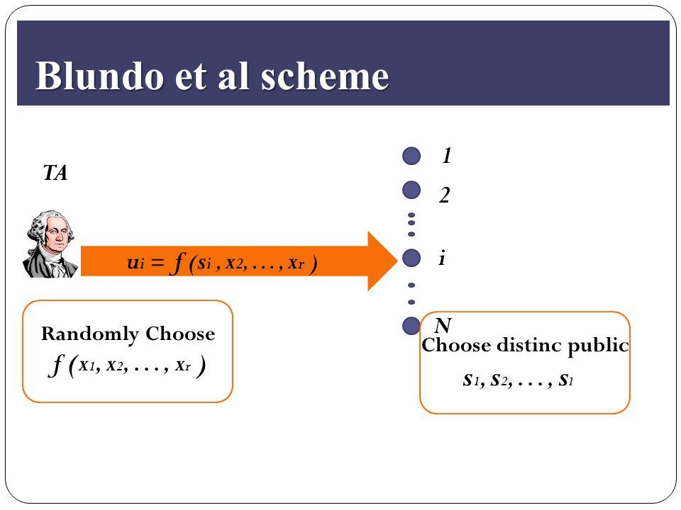 Blundo et al scheme Blundo et al scheme TA 2 i N 1 Randomly Choose f (x 1, x 2,..., x r ) u i = f ( s i, x 2,..., x r ) Choose distinc public s 1, s 2,..., s l