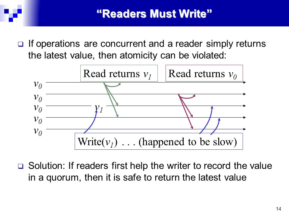 14 Readers Must Write  If operations are concurrent and a reader simply returns the latest value, then atomicity can be violated:  Solution: If readers first help the writer to record the value in a quorum, then it is safe to return the latest value Write(v 1 )...