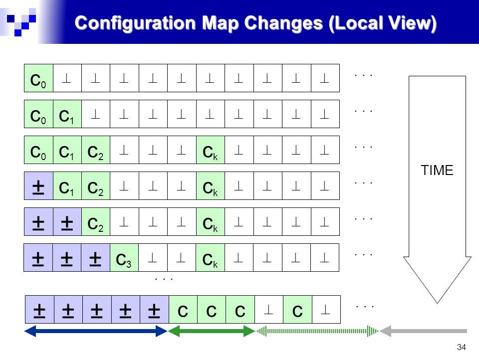 34 Configuration Map Changes (Local View) c0c0  c0c0 c1c1  c0c0 c1c1 c2c2  ckck  ± c1c1 c2c2  ckck  ±± c2c2  ckck  TIME...