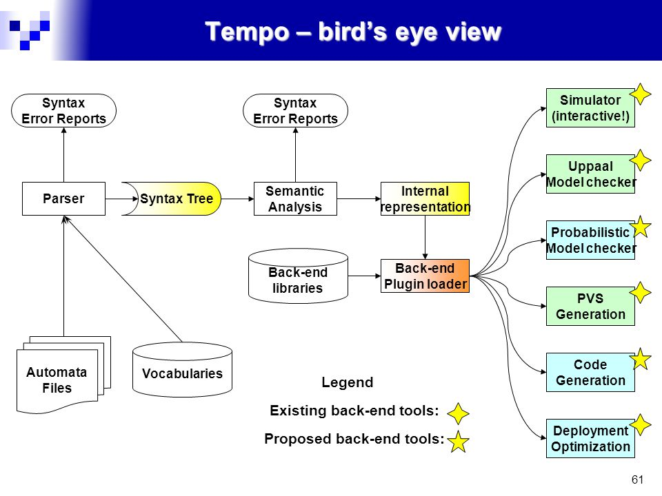 61 Tempo – bird's eye view Syntax Error Reports Syntax Error Reports Parser Vocabularies Automata Files Syntax Tree Semantic Analysis Back-end libraries Internal representation Back-end Plugin loader Simulator (interactive!) Uppaal Model checker Probabilistic Model checker PVS Generation Code Generation Deployment Optimization Legend Existing back-end tools: Proposed back-end tools: