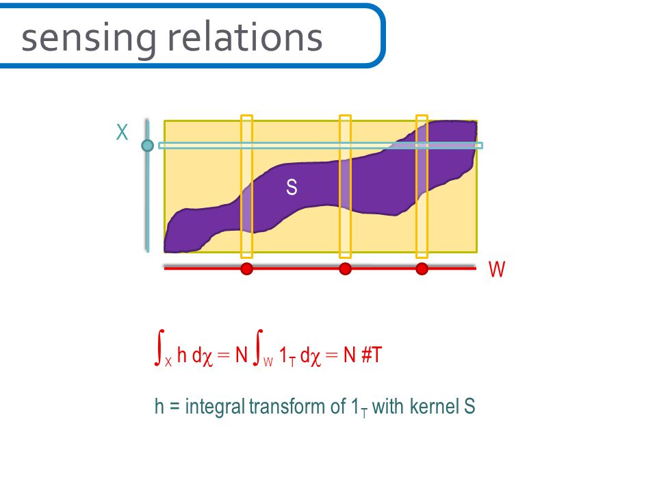 W X S sensing relations ∫ X h d χ = N ∫ W 1 T d χ = N #T h = integral transform of 1 T with kernel S