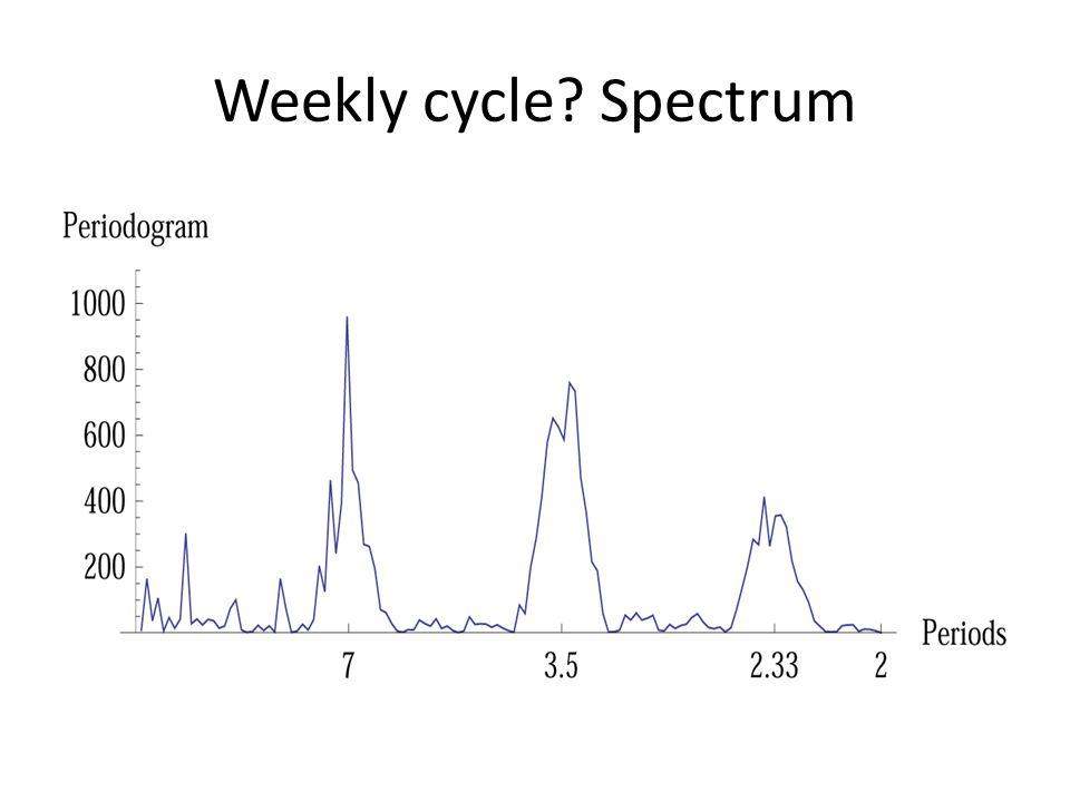 Weekly cycle? Spectrum