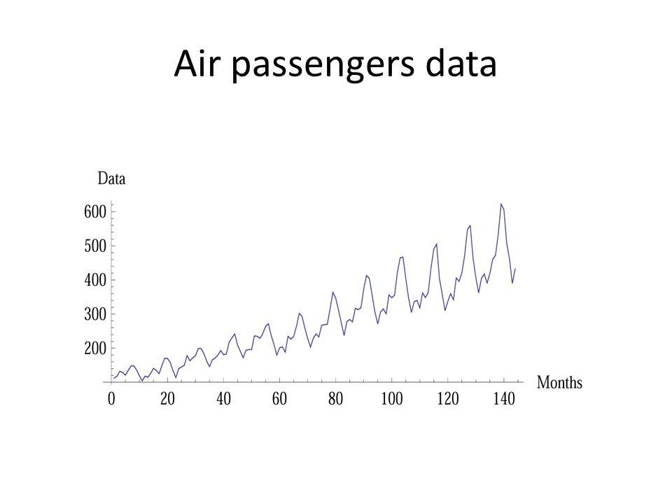 Air passengers data