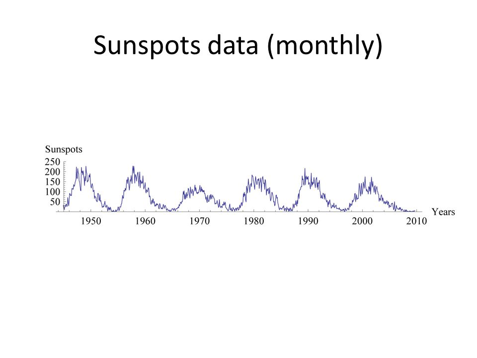 Sunspots data (monthly)