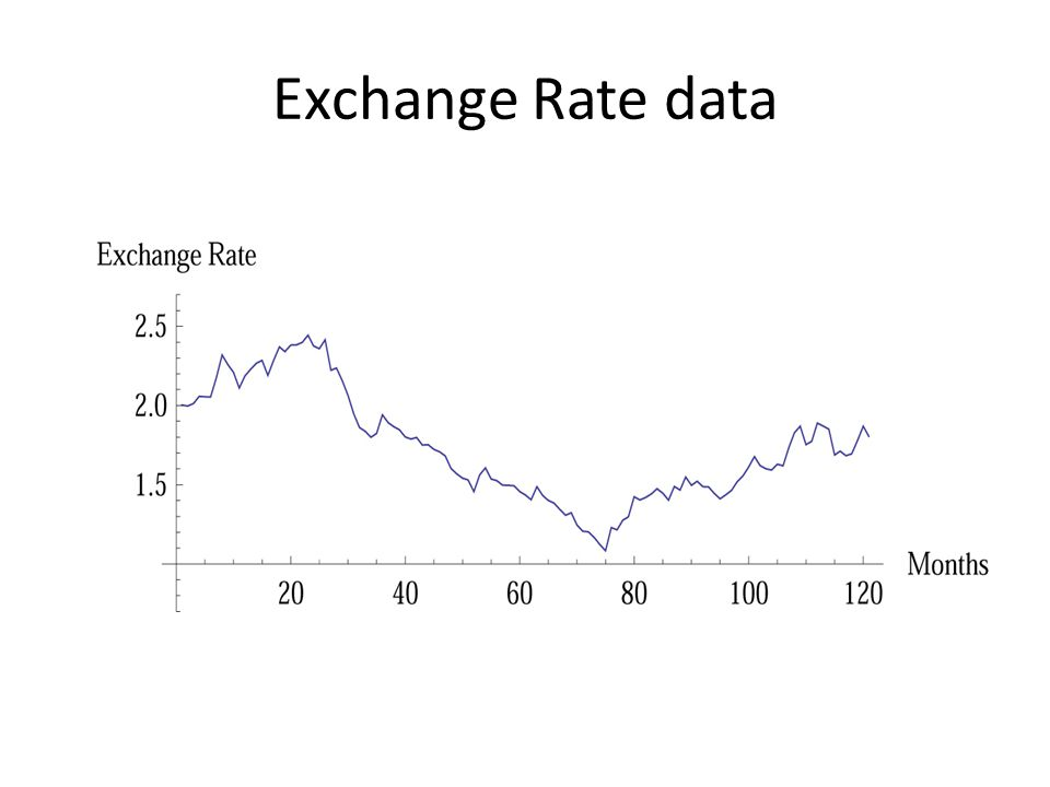 Exchange Rate data