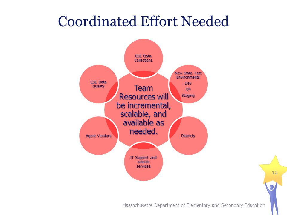 Coordinated Effort Needed Massachusetts Department of Elementary and Secondary Education 12 Team Resources will be incremental, scalable, and availabl