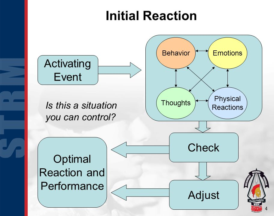 4 Activating Event BehaviorEmotions Physical Reactions Thoughts Optimal Reaction and Performance Check Adjust Initial Reaction Is this a situation you can control
