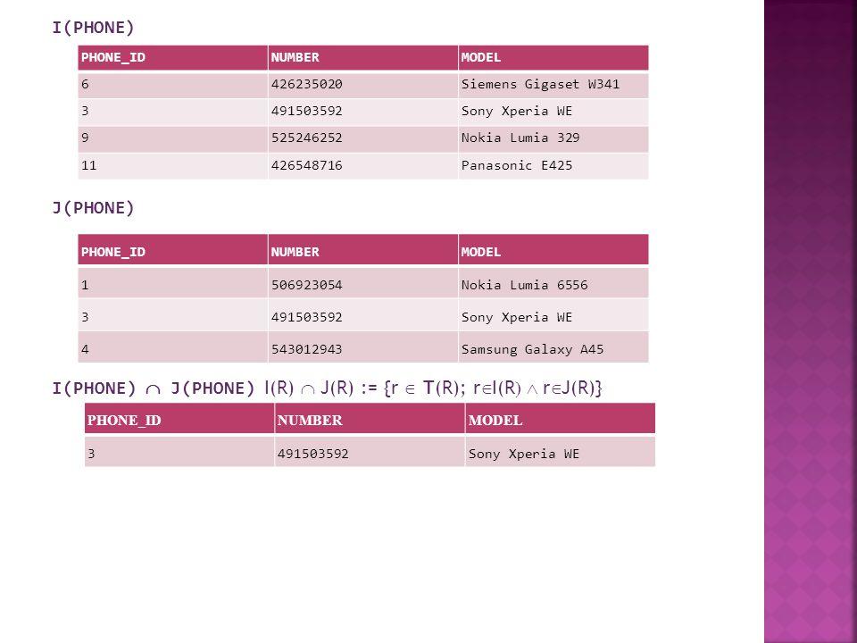 I(PHONE) J(PHONE) I(PHONE)  J(PHONE) I(R)  J(R) := {rT(R); rI(R)  rJ(R)} PHONE_IDNUMBERMODEL 6426235020Siemens Gigaset W341 3491503592Sony Xperia WE 9525246252Nokia Lumia 329 11426548716Panasonic E425 PHONE_IDNUMBERMODEL 1506923054Nokia Lumia 6556 3491503592Sony Xperia WE 4543012943Samsung Galaxy A45 PHONE_IDNUMBERMODEL 1506923054Nokia Lumia 6556 3491503592Sony Xperia WE 4543012943Samsung Galaxy A45 6426235020Siemens Gigaset W341 9525246252Nokia Lumia 329 11426548716Panasonic E425