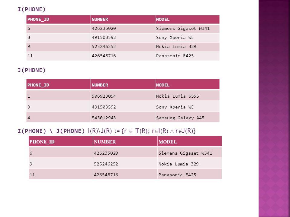 I(PHONE) J(PHONE) I(PHONE)  J(PHONE) I(R)  J(R) := {r  T(R); r  I(R  r  J(R)} PHONE_IDNUMBERMODEL 6426235020Siemens Gigaset W341 3491503592Sony Xperia WE 9525246252Nokia Lumia 329 11426548716Panasonic E425 PHONE_IDNUMBERMODEL 1506923054Nokia Lumia 6556 3491503592Sony Xperia WE 4543012943Samsung Galaxy A45 PHONE_IDNUMBERMODEL 3491503592Sony Xperia WE