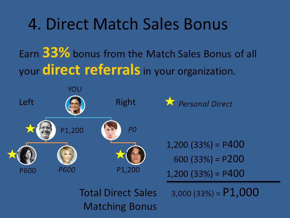 4. Direct Match Sales Bonus Earn 33% bonus from the Match Sales Bonus of all your direct referrals in your organization. YOU P1,200 P600 P0 P1,200 Lef