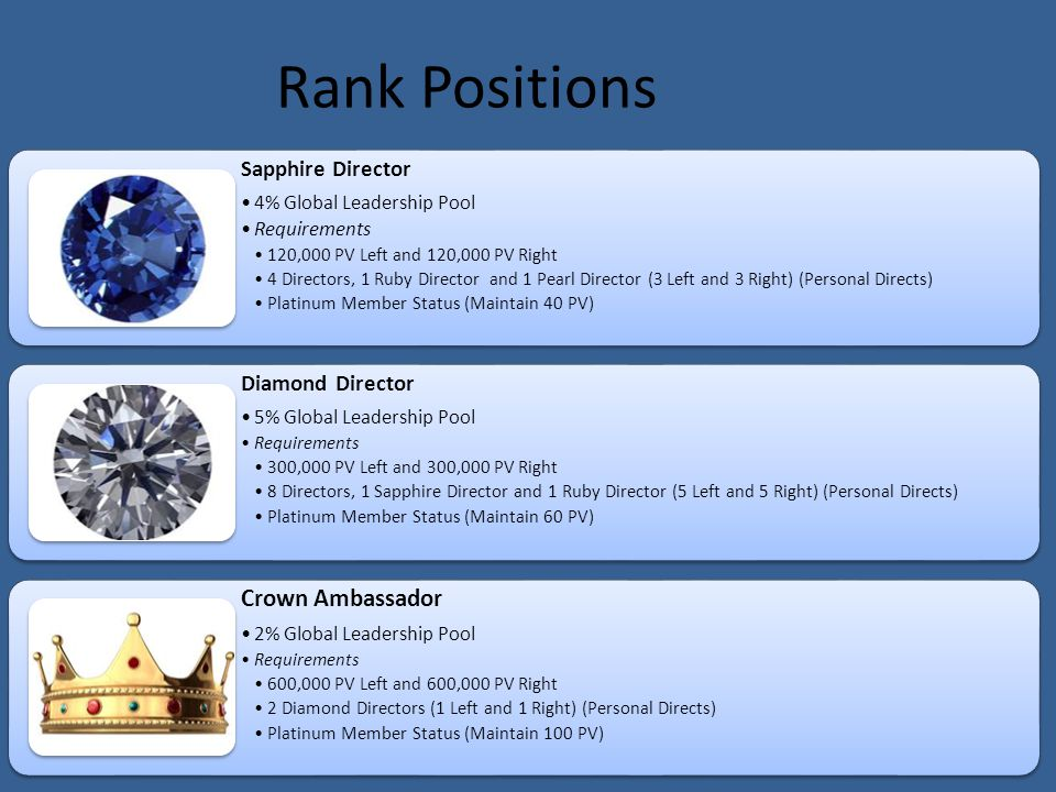 Sapphire Director 4% Global Leadership Pool Requirements 120,000 PV Left and 120,000 PV Right 4 Directors, 1 Ruby Director and 1 Pearl Director (3 Left and 3 Right) (Personal Directs) Platinum Member Status (Maintain 40 PV) Diamond Director 5% Global Leadership Pool Requirements 300,000 PV Left and 300,000 PV Right 8 Directors, 1 Sapphire Director and 1 Ruby Director (5 Left and 5 Right) (Personal Directs) Platinum Member Status (Maintain 60 PV) Crown Ambassador 2% Global Leadership Pool Requirements 600,000 PV Left and 600,000 PV Right 2 Diamond Directors (1 Left and 1 Right) (Personal Directs) Platinum Member Status (Maintain 100 PV) Rank Positions