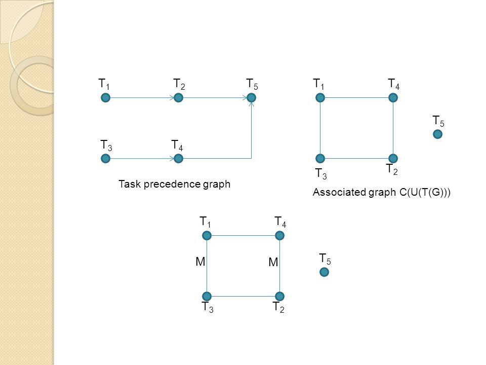 T1T1 T2T2 T5T5 T3T3 T4T4 Task precedence graph T1T1 T4T4 T3T3 T2T2 T5T5 Associated graph C(U(T(G))) T1T1 T4T4 T3T3 T2T2 T5T5 M M