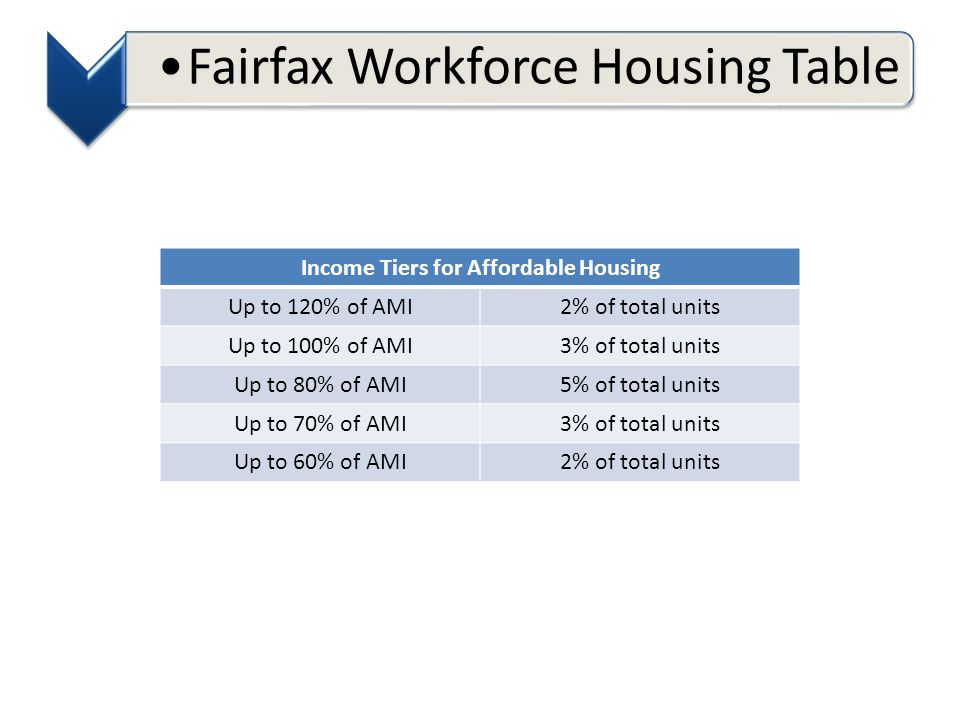 Fairfax Workforce Housing Table Income Tiers for Affordable Housing Up to 120% of AMI2% of total units Up to 100% of AMI3% of total units Up to 80% of AMI5% of total units Up to 70% of AMI3% of total units Up to 60% of AMI2% of total units