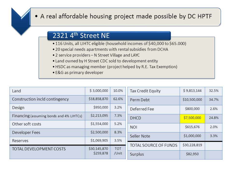 A real affordable housing project made possible by DC HPTF 116 Units, all LIHTC eligible (household incomes of $40,000 to $65.000) 20 special needs apartments with rental subsidies from DCHA 2 service providers – N Street Village and LAYC Land owned by H Street CDC sold to development entity HSDC as managing member (project helped by R.E.