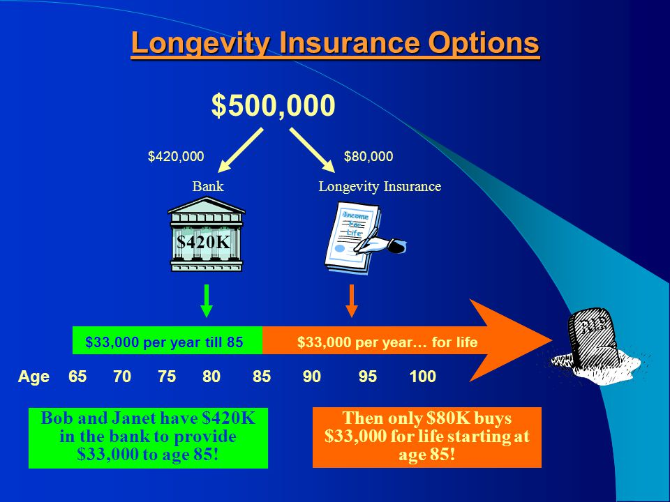 Option 2: Longevity Insurance Can correct that downside.