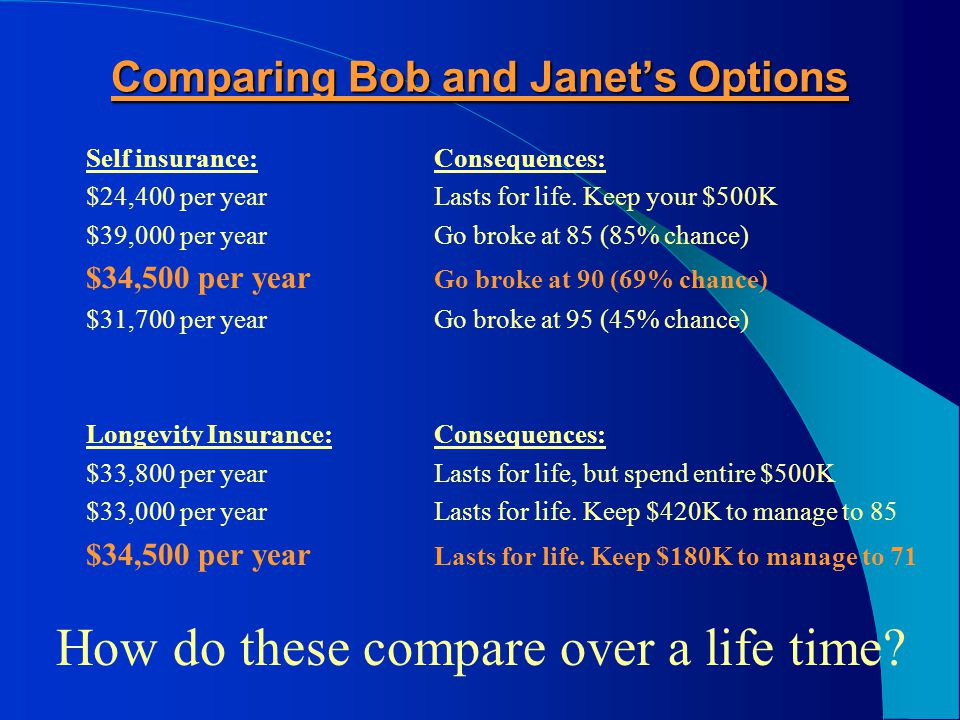 $34,500 per year… guaranteed for life $34,500 Longevity Insurance 1008565Age7590958070 Bob and Janet have $180K in the bank to provide $34,500 to age 71.