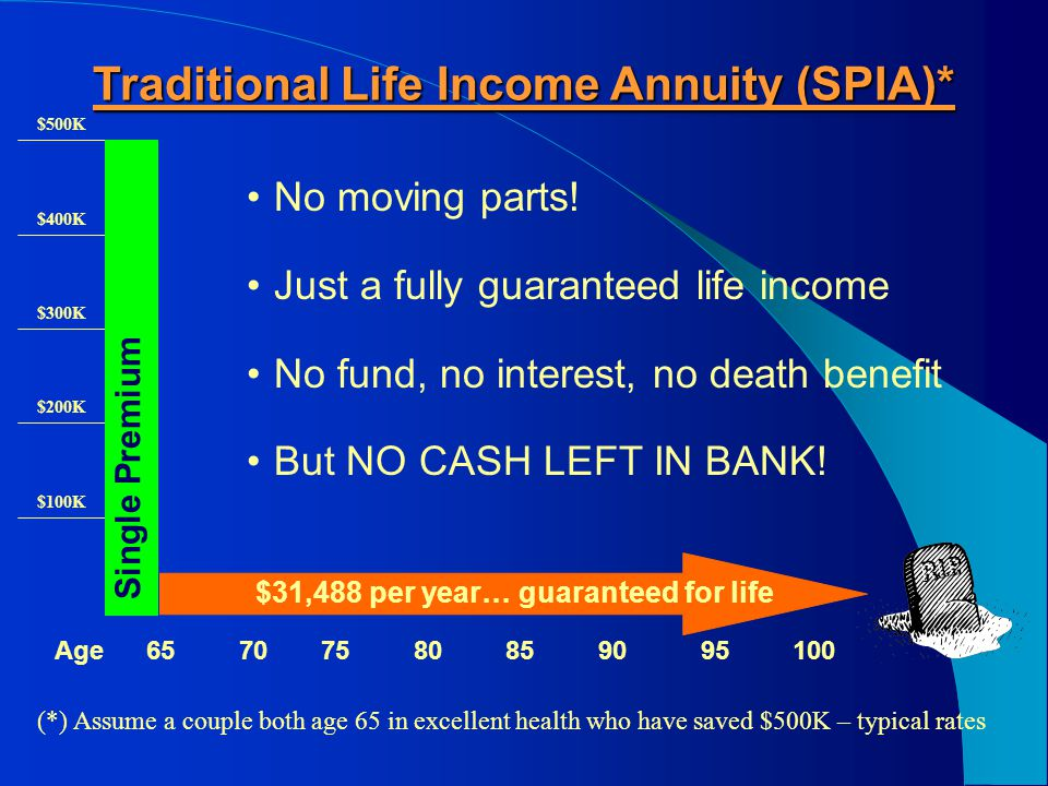 The Basic Concept of Longevity Insurance What is it.
