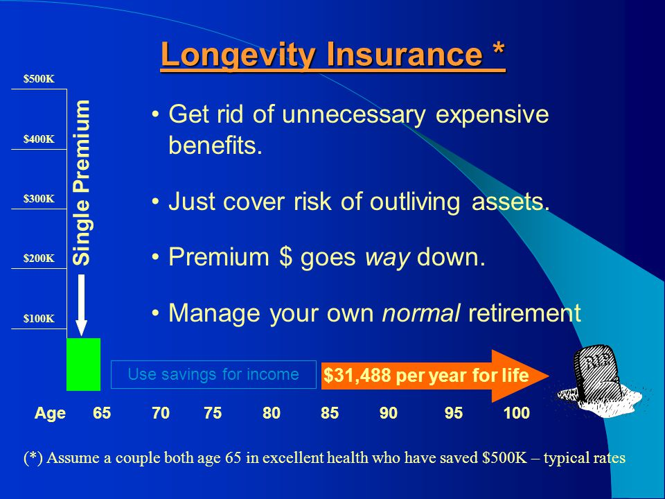 95908580757065100Age Add a 20 year Certain Period * (*) Assume a couple both age 65 in excellent health who have saved $500K – typical rates $500K $400K $300K $200K $100K Single Premium Adds a death benefit Loans can add some liquidity BUT $$$ COST INCREASES.