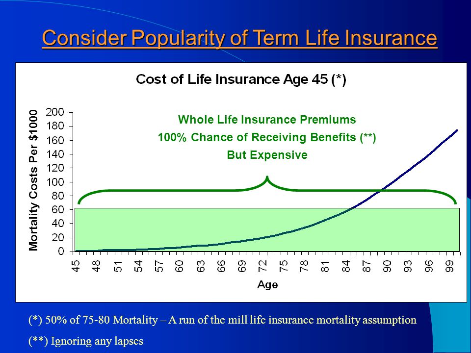 But Nothing if I Die Before 85. How is Longevity Insurance Valuable.