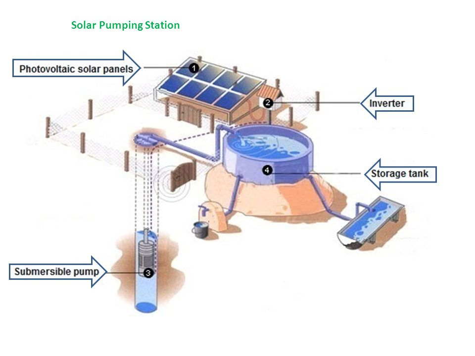 Solar Pumping Station