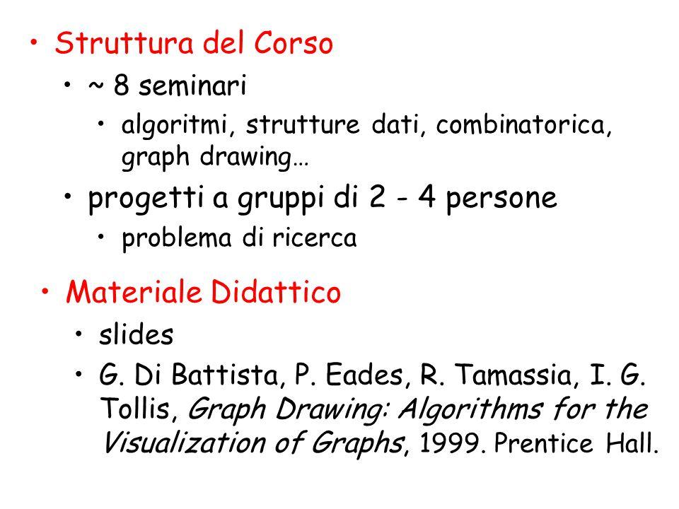 Struttura del Corso ~ 8 seminari algoritmi, strutture dati, combinatorica, graph drawing… progetti a gruppi di 2 - 4 persone problema di ricerca Materiale Didattico slides G.