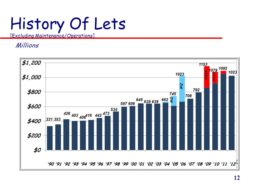 12 History Of Lets [Excluding Maintenance/Operations] Millions