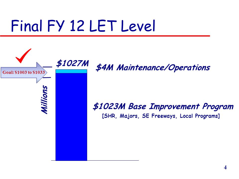 4 $1027M $4M Maintenance/Operations Final FY 12 LET Level $1023M Base Improvement Program Millions [SHR, Majors, SE Freeways, Local Programs] Goal: $1003 to $1033