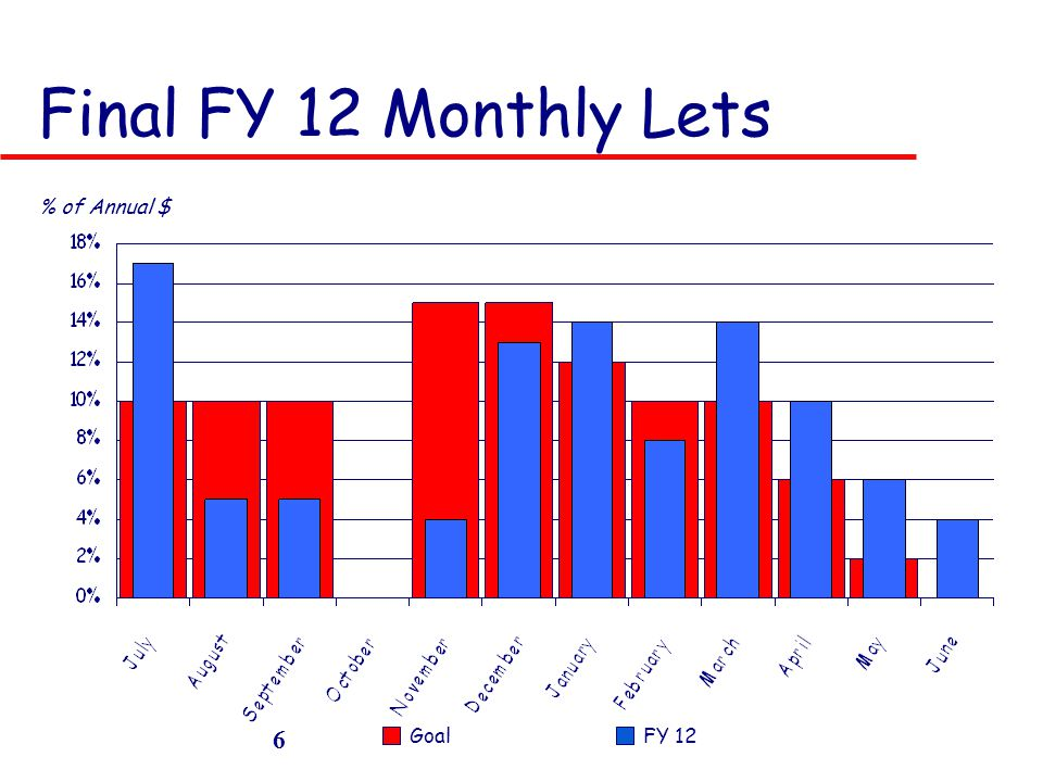 Final FY 12 Monthly Lets GoalFY 12 6 % of Annual $