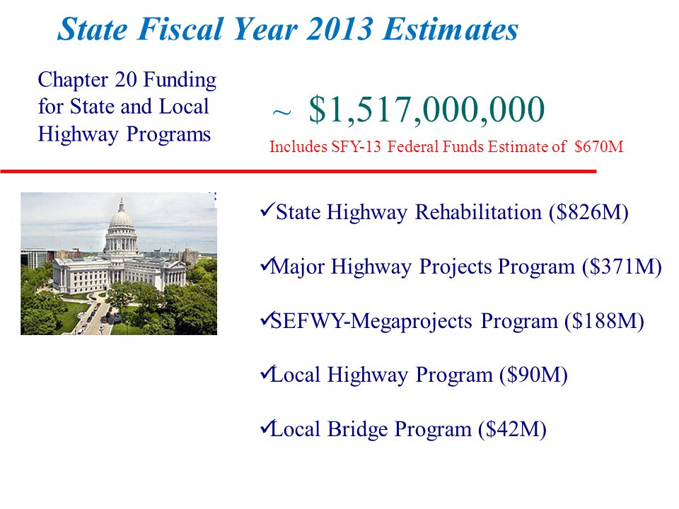 State Fiscal Year 2013 Estimates Chapter 20 Funding for State and Local Highway Programs ~ $1,517,000,000 State Highway Rehabilitation ($826M) Major Highway Projects Program ($371M) SEFWY-Megaprojects Program ($188M) Local Highway Program ($90M) Local Bridge Program ($42M) Includes SFY-13 Federal Funds Estimate of $670M