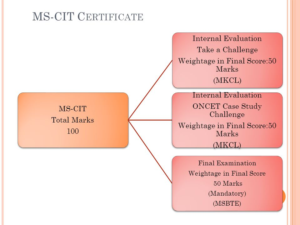 MS-CIT Total Marks 100 Internal Evaluation Take a Challenge Weightage in Final Score:50 Marks (MKCL) Internal Evaluation ONCET Case Study Challenge Weightage in Final Score:50 Marks (MKCL) Final Examination Weightage in Final Score 50 Marks (Mandatory) (MSBTE) MS-CIT C ERTIFICATE