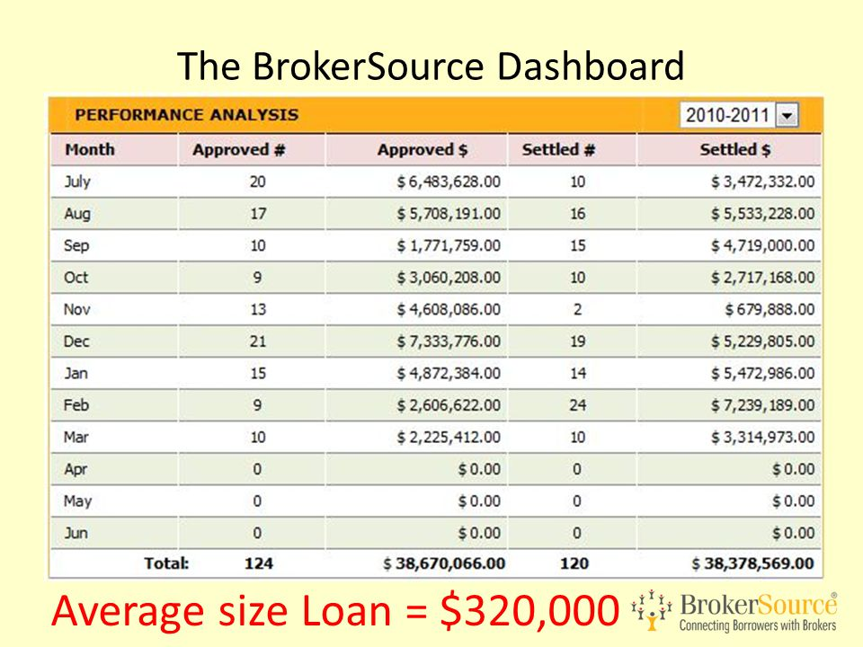 The BrokerSource Dashboard