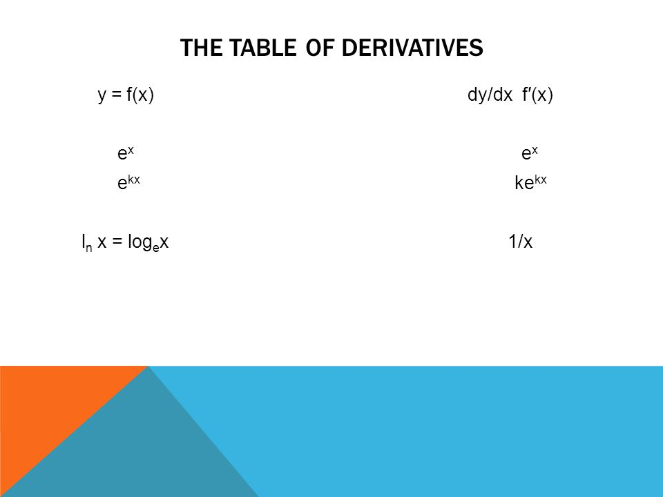 THE TABLE OF DERIVATIVES y = f(x) dy/dx f′(x) e x e x e kx ke kx l n x = log e x 1/x
