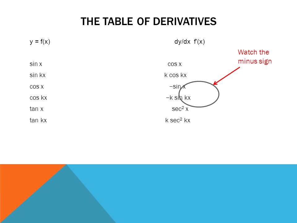 THE TABLE OF DERIVATIVES y = f(x) dy/dx f′(x) sin x cos x sin kx k cos kx cos x −sin x cos kx −k sin kx tan x sec 2 x tan kx k sec 2 kx Watch the minu