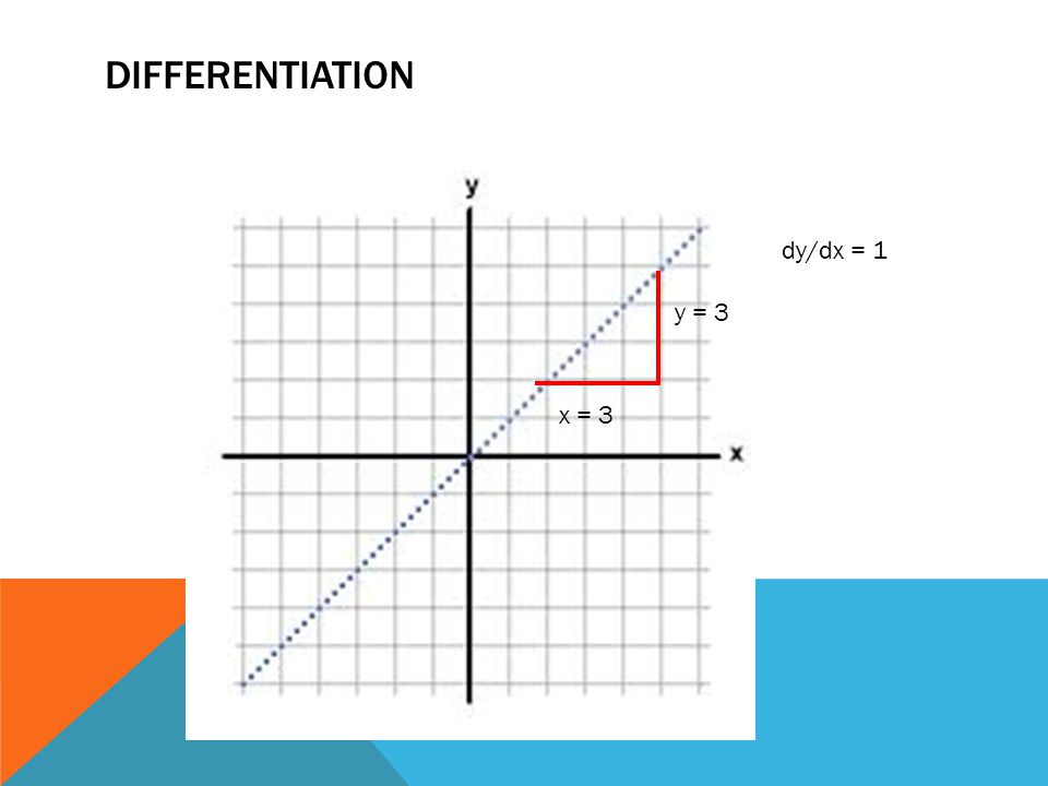 DIFFERENTIATION dy/dx = 1 y = 3 x = 3