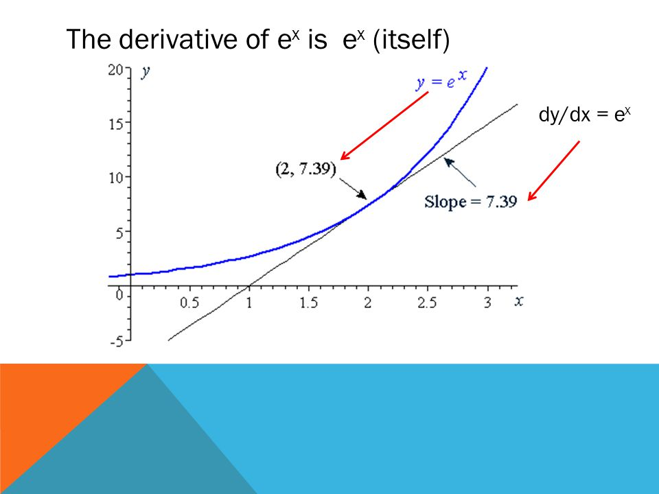 The derivative of e x is e x (itself) dy/dx = e x