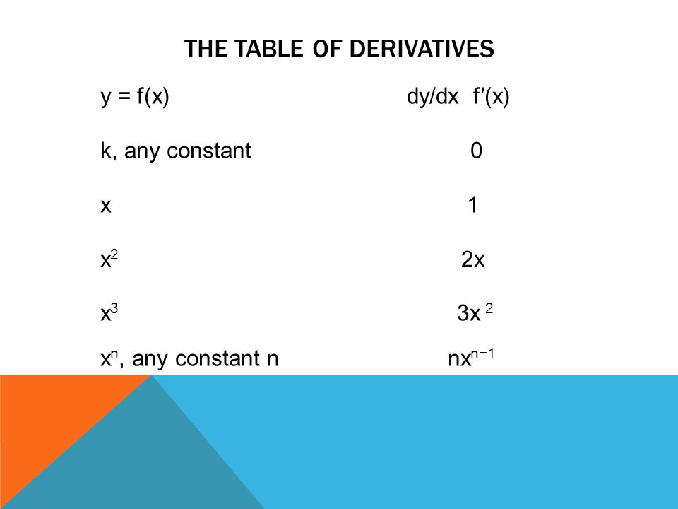 THE TABLE OF DERIVATIVES y = f(x) dy/dx f′(x) k, any constant 0 x 1 x 2 2x x 3 3x 2 x n, any constant n nx n−1