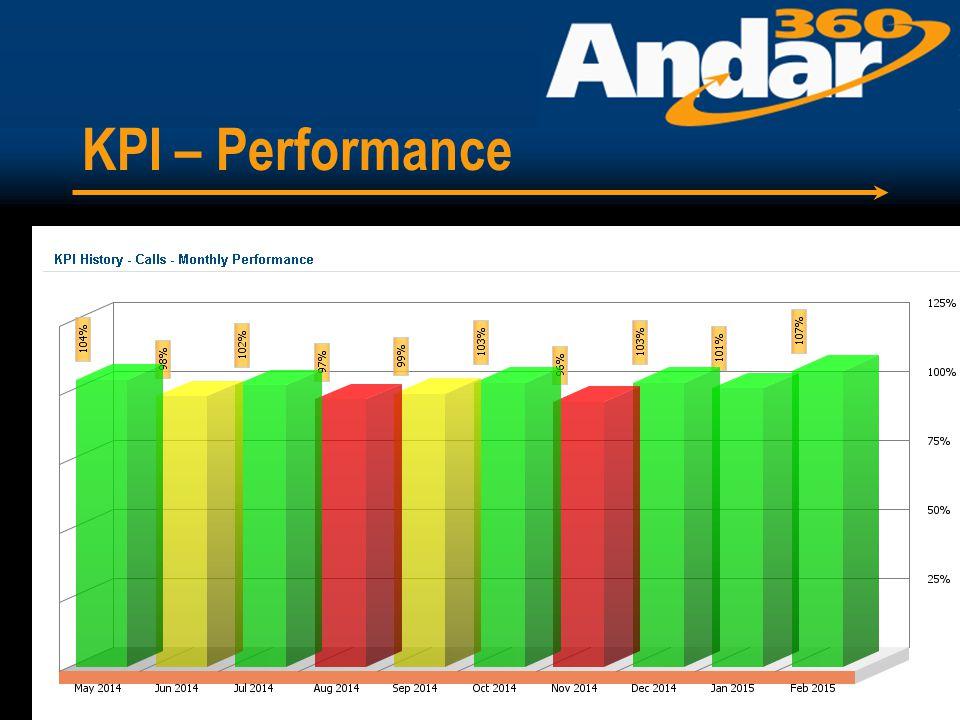 KPI – Performance