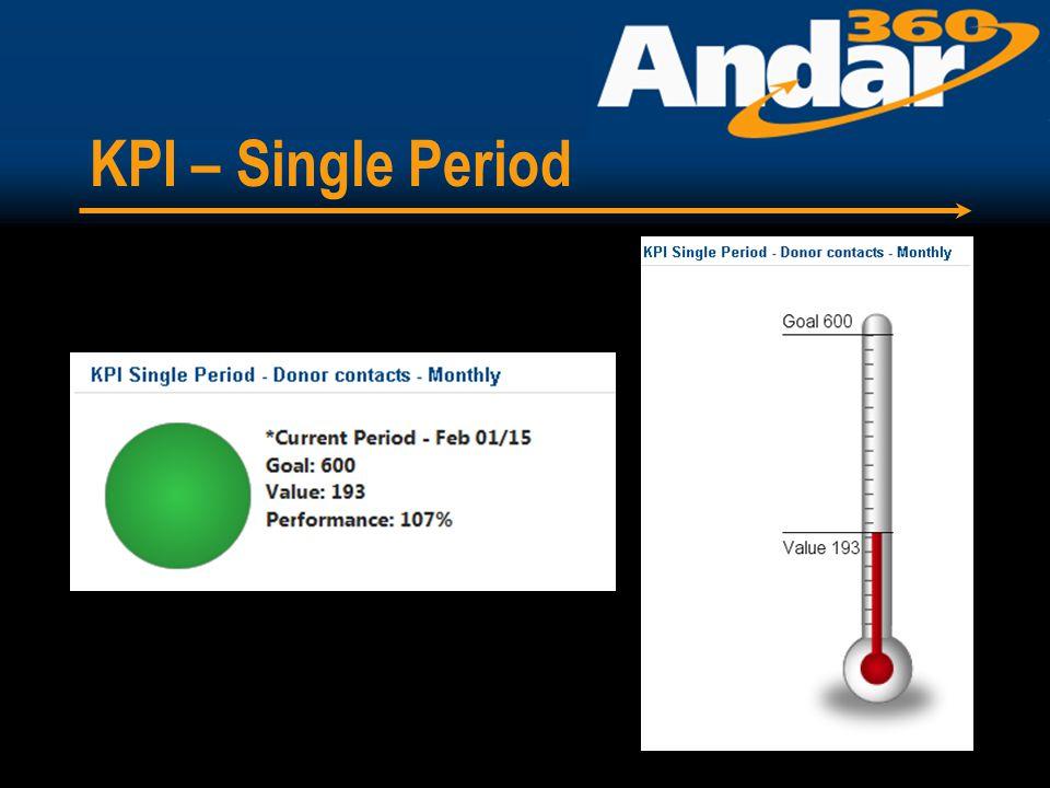 KPI – Single Period