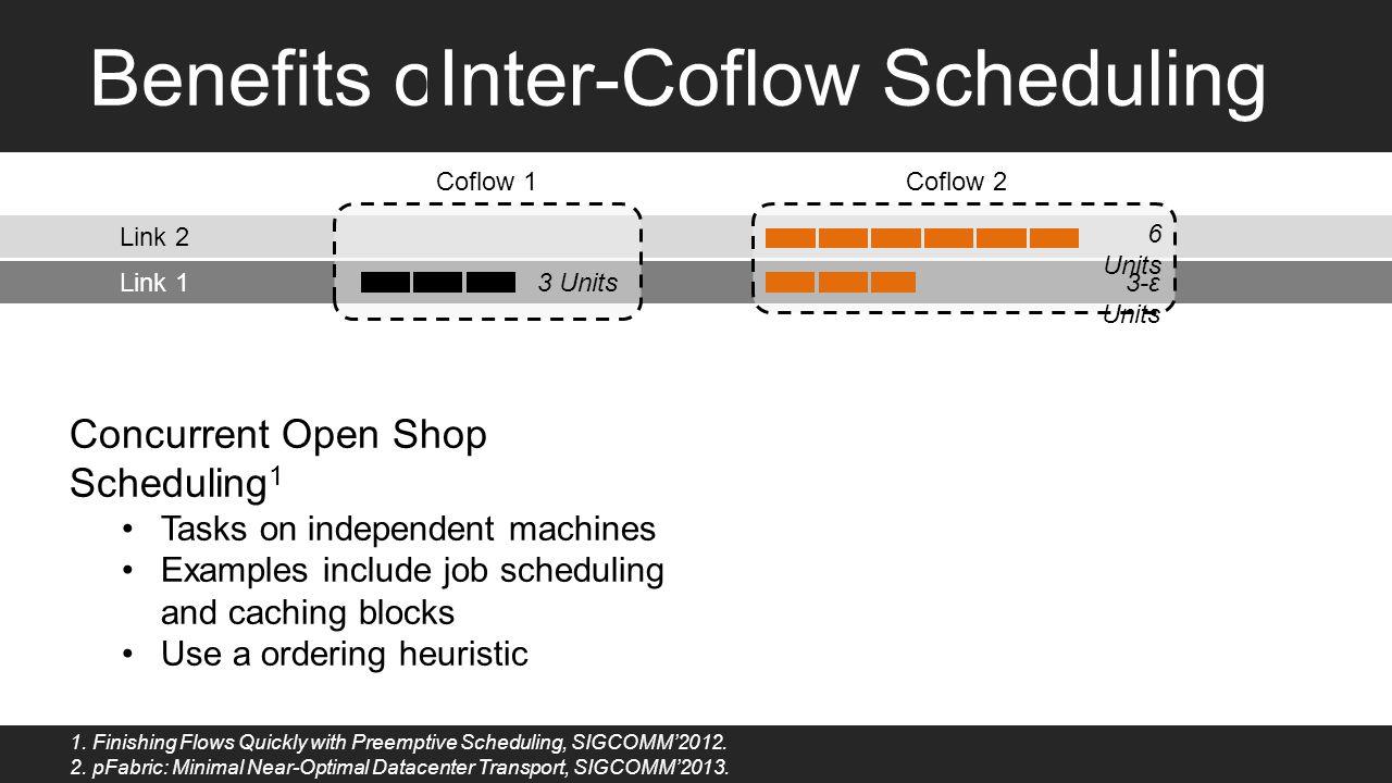 time 2 4 6 Coflow1 comp. time = 6 Coflow2 comp. time = 6 Fair Sharing L1 L2 time 2 4 6 Coflow1 comp. time = 6 Coflow2 comp. time = 6 Flow-level Priori
